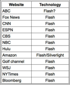 http://www.streamingmedia.com/Articles/Editorial/Featured-Articles/Commentary-Flash-is-Dead-Again-(Yawn)-101801.aspx